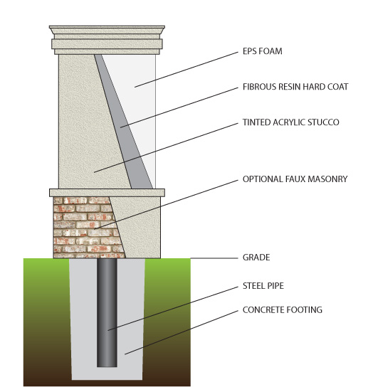 Best Sign Monuments EIFS System Diagram